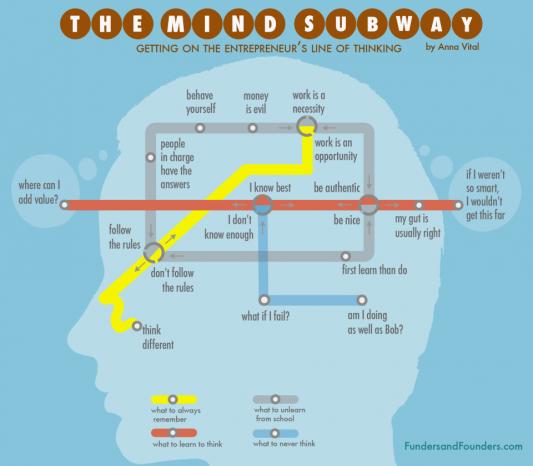 The Mind Subway